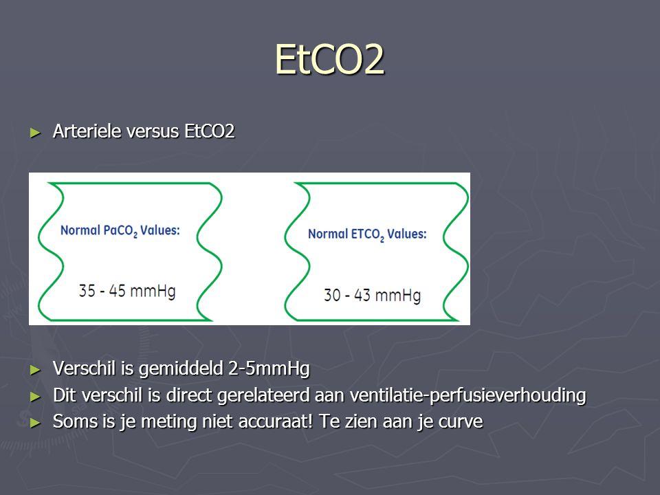 EtCO2 Arteriele versus EtCO2 Verschil is gemiddeld 2-5mmHg