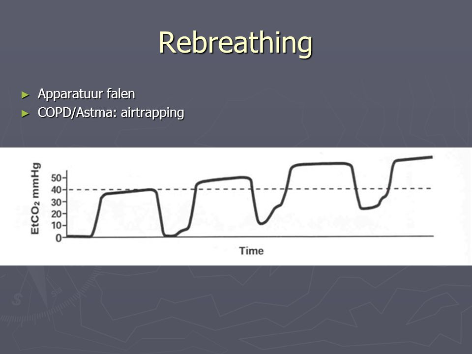 Rebreathing Apparatuur falen COPD/Astma: airtrapping
