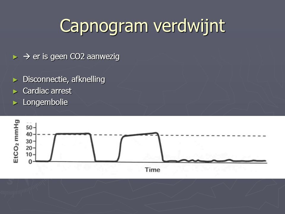 Capnogram verdwijnt  er is geen CO2 aanwezig Disconnectie, afknelling