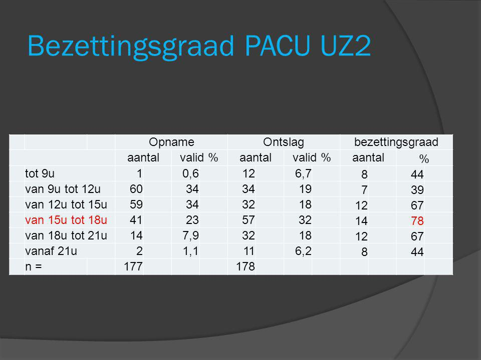 Bezettingsgraad PACU UZ2