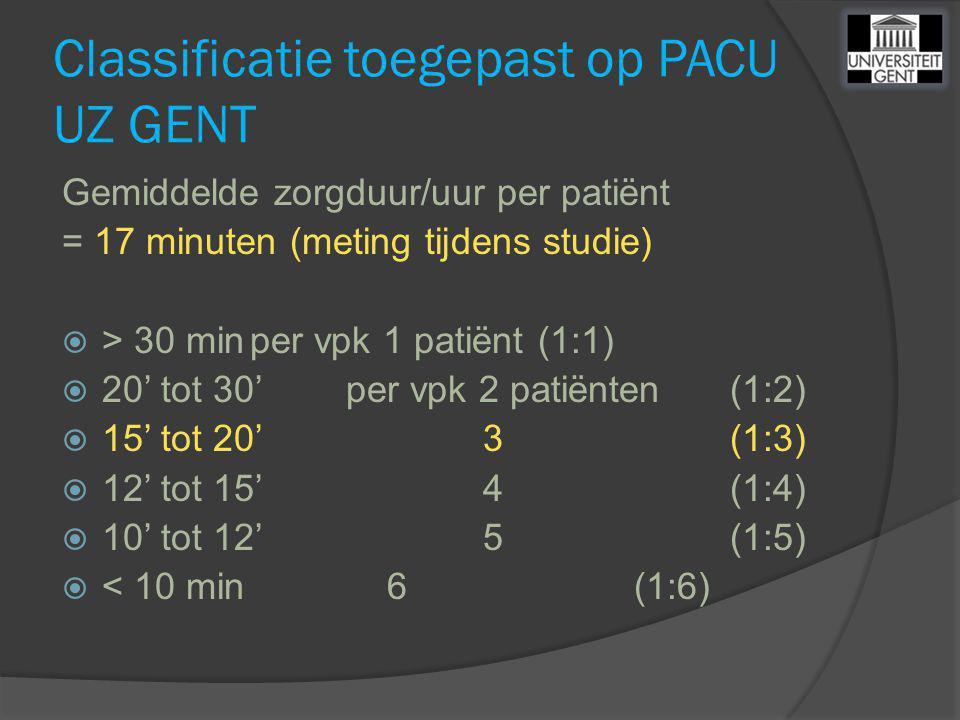 Classificatie toegepast op PACU UZ GENT