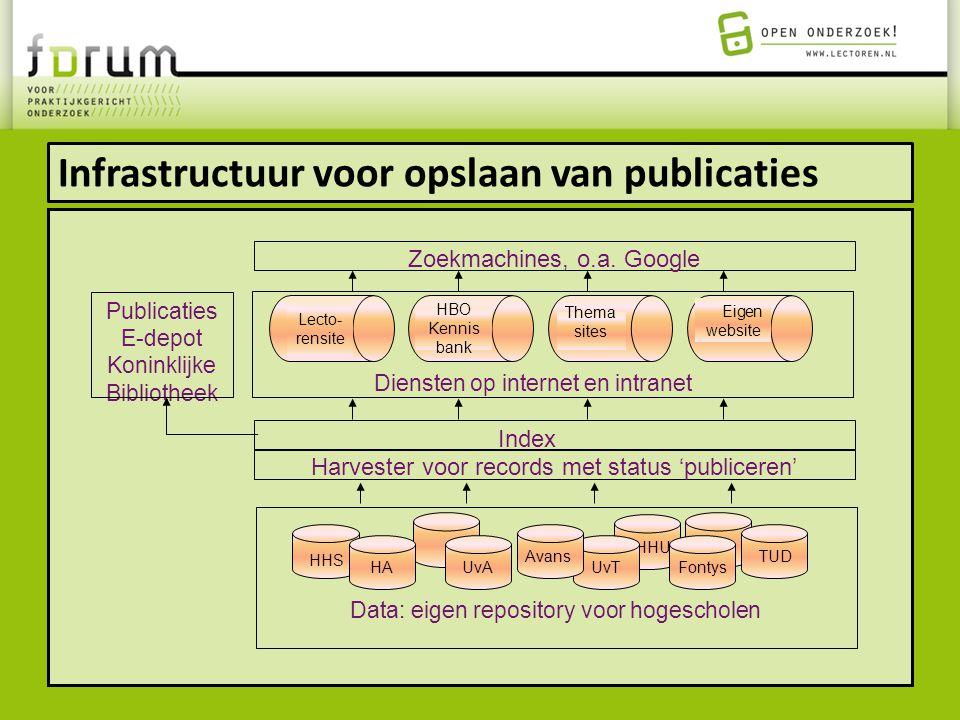 Infrastructuur voor opslaan van publicaties