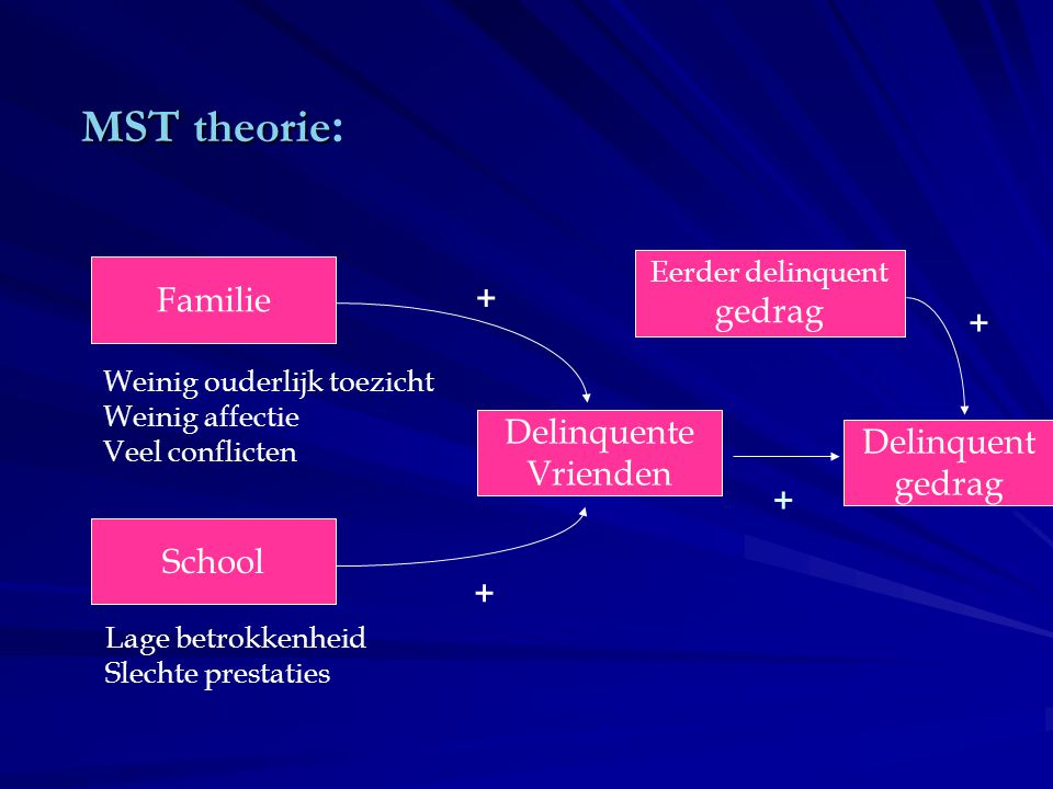 MST theorie: Familie gedrag + + Delinquente Delinquent Vrienden gedrag