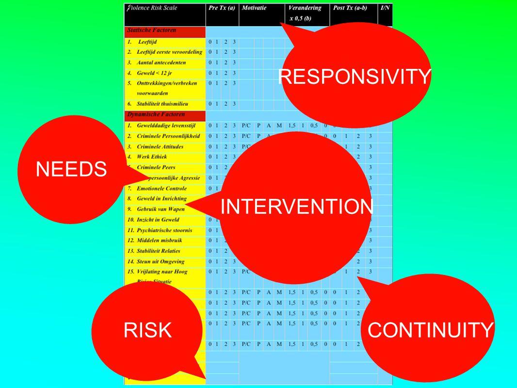 RESPONSIVITY NEEDS INTERVENTION RISK CONTINUITY