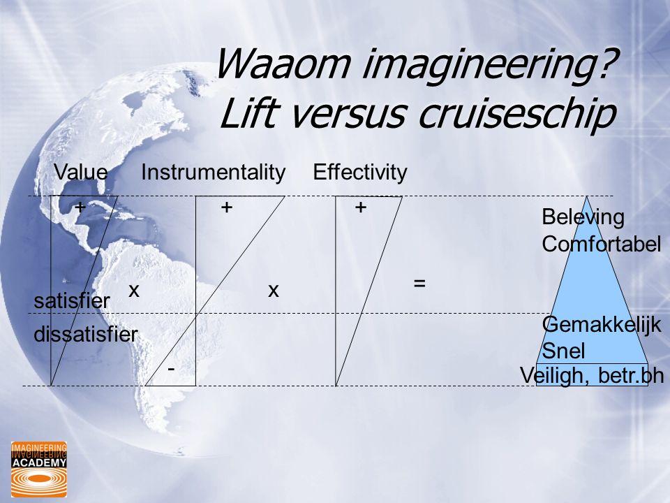 Waaom imagineering Lift versus cruiseschip