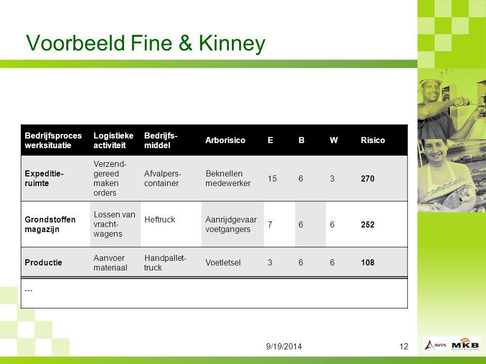 Voorbeeld Fine & Kinney
