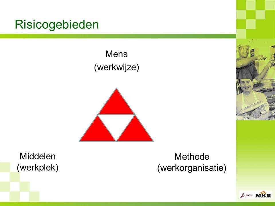 Methode (werkorganisatie)