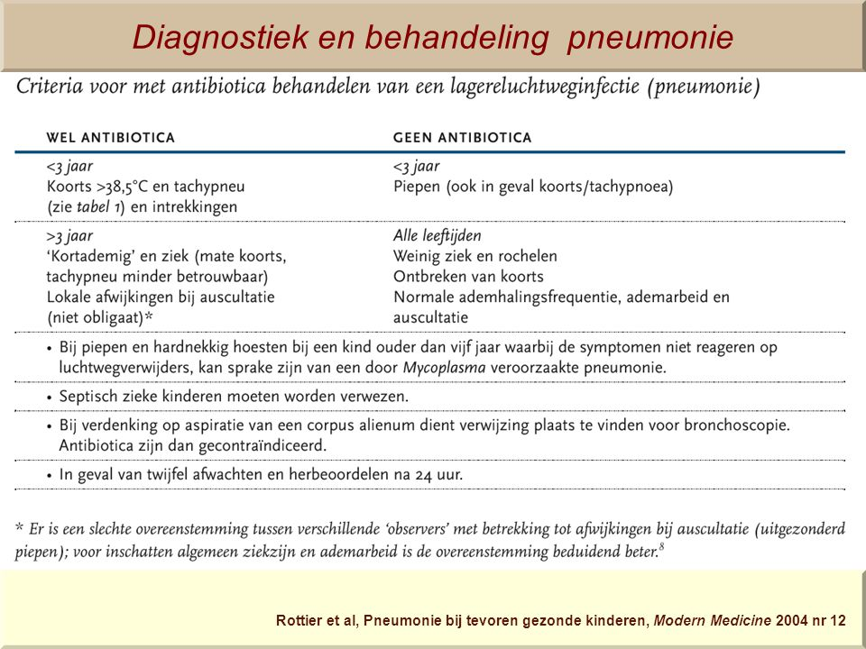 Diagnostiek en behandeling pneumonie