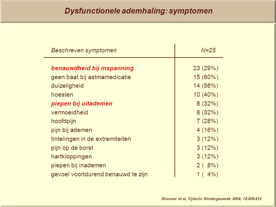 Dysfunctionele ademhaling: symptomen