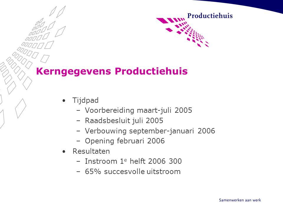 Kerngegevens Productiehuis