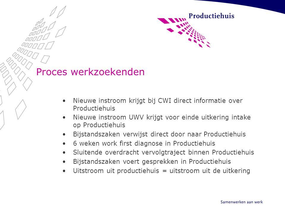Proces werkzoekenden Nieuwe instroom krijgt bij CWI direct informatie over Productiehuis.