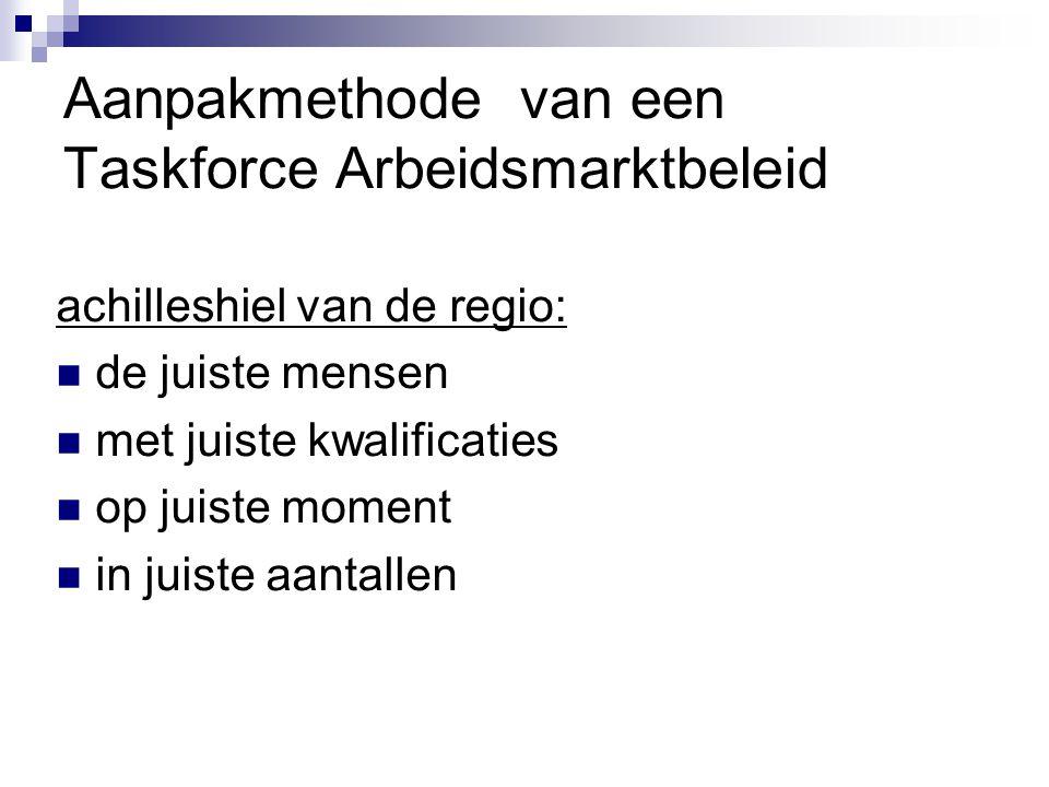 Aanpakmethode van een Taskforce Arbeidsmarktbeleid