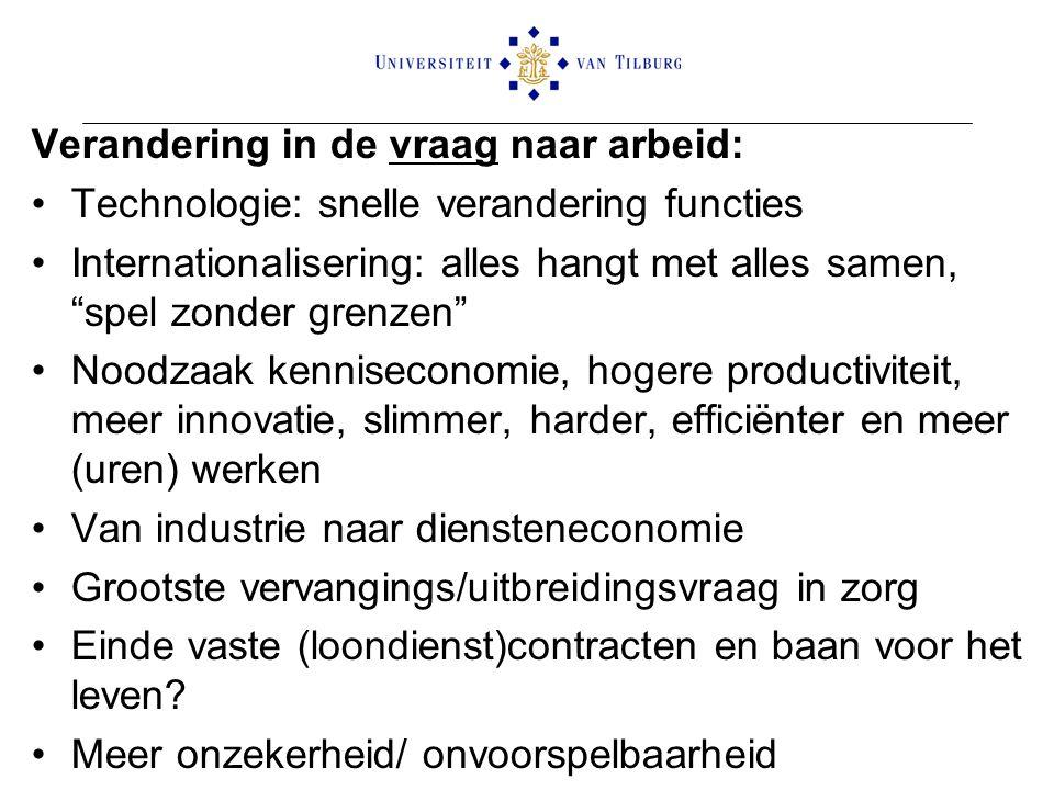 Verandering in de vraag naar arbeid: