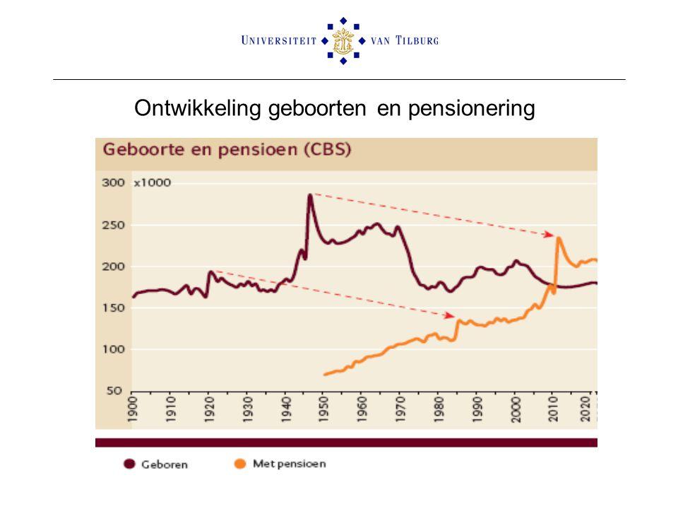 Ontwikkeling geboorten en pensionering