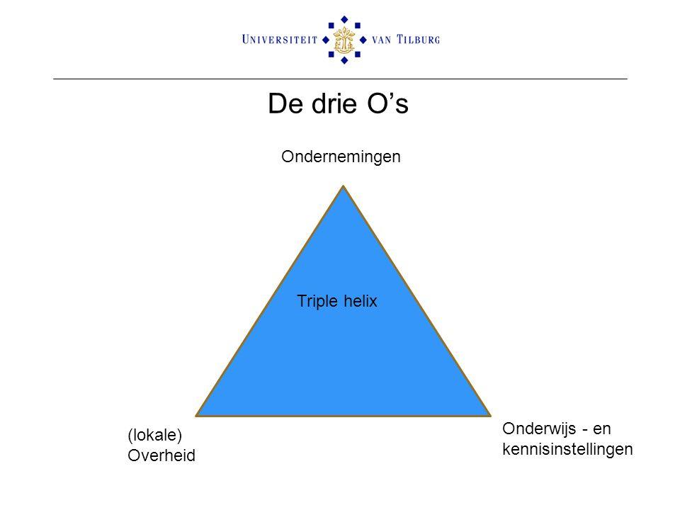 De drie O's Ondernemingen Triple helix