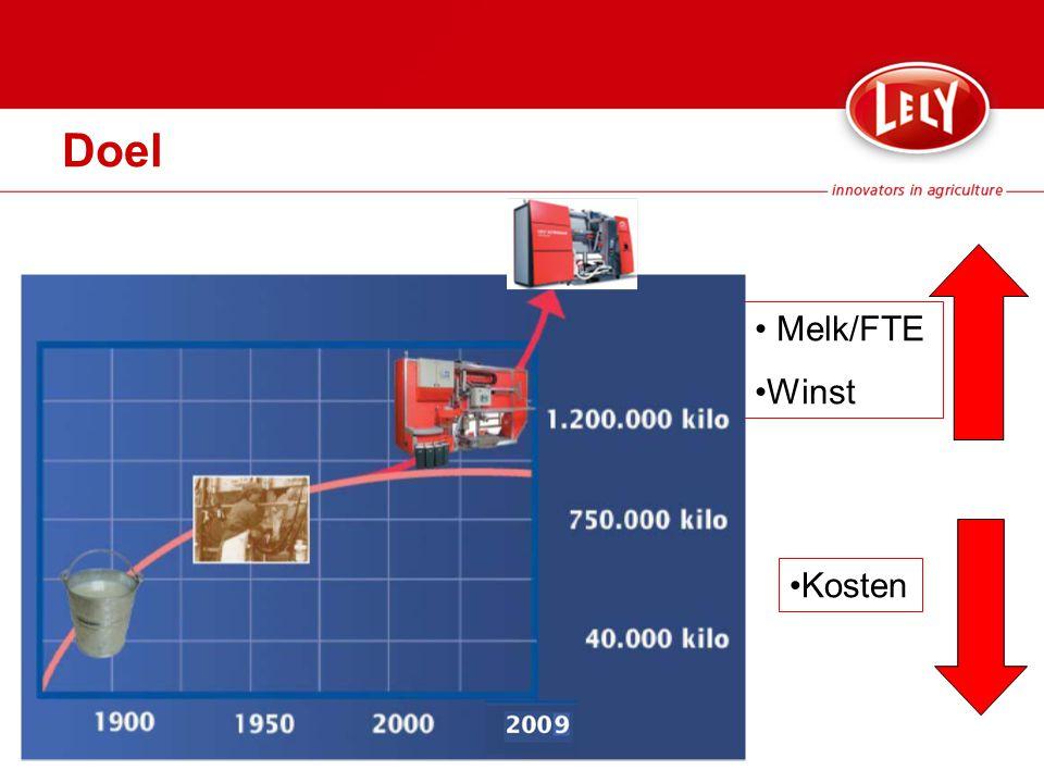 Doel Melk/FTE Winst Kosten