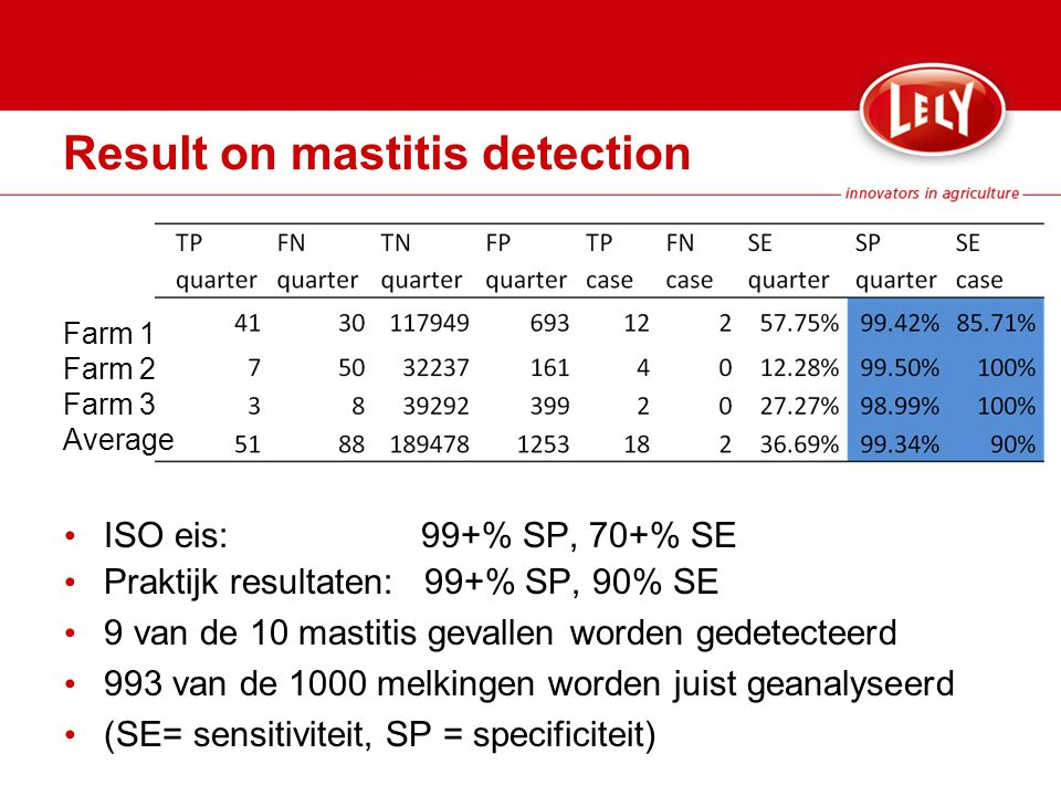 Result on mastitis detection