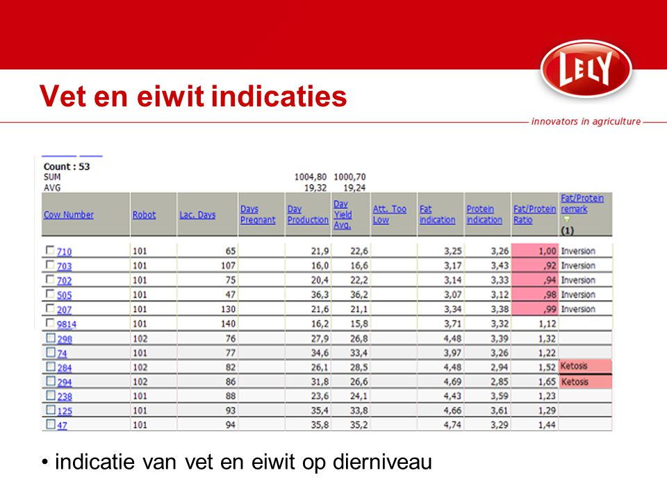 Vet en eiwit indicaties