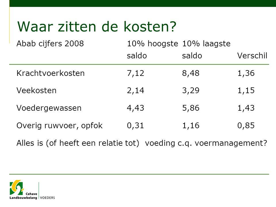 Waar zitten de kosten Abab cijfers 2008 10% hoogste 10% laagste saldo saldo Verschil. Krachtvoerkosten 7,12 8,48 1,36.