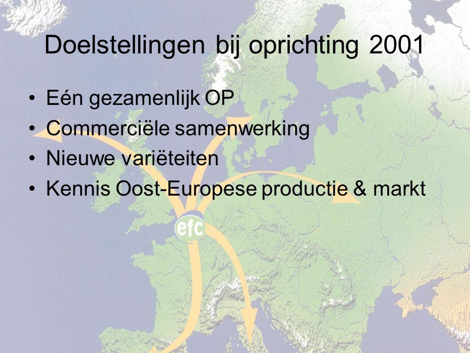 Doelstellingen bij oprichting 2001