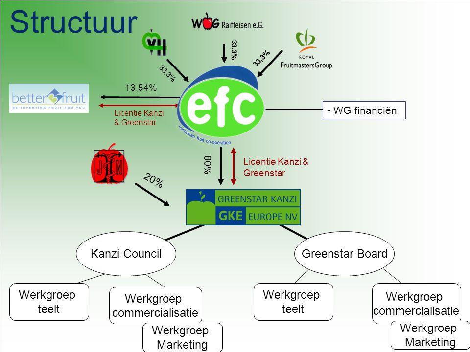 Structuur Kanzi Council Greenstar Board Werkgroep teelt Werkgroep