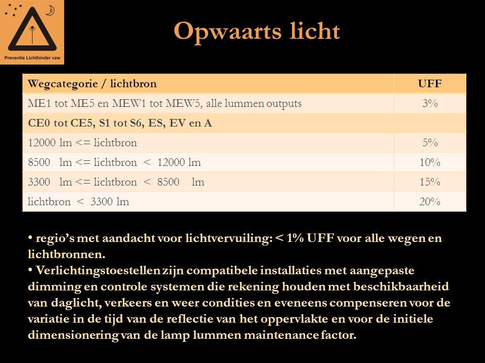 Opwaarts licht Wegcategorie / lichtbron. UFF. ME1 tot ME5 en MEW1 tot MEW5, alle lummen outputs. 3%