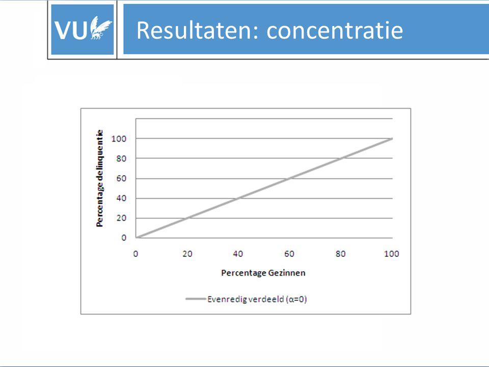 Resultaten: concentratie