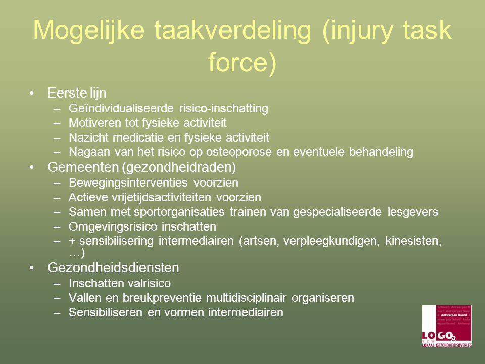 Mogelijke taakverdeling (injury task force)