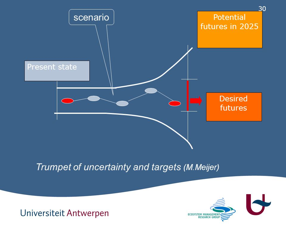 Trumpet of uncertainty and targets (M.Meijer)