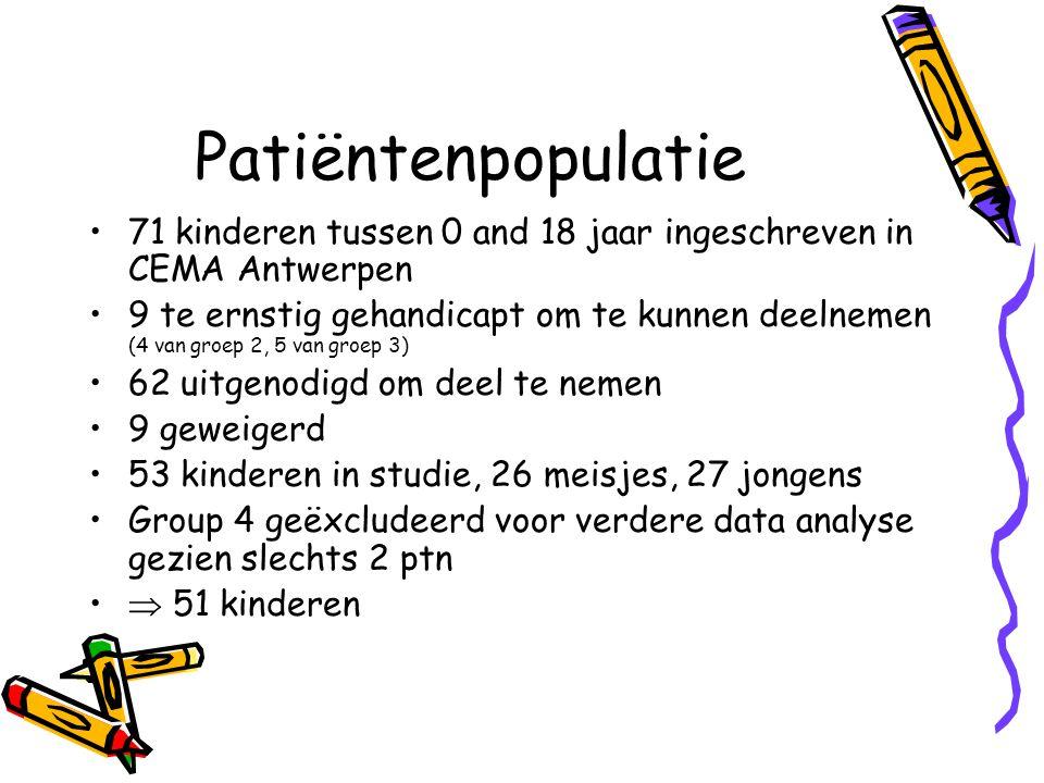 Patiëntenpopulatie 71 kinderen tussen 0 and 18 jaar ingeschreven in CEMA Antwerpen.