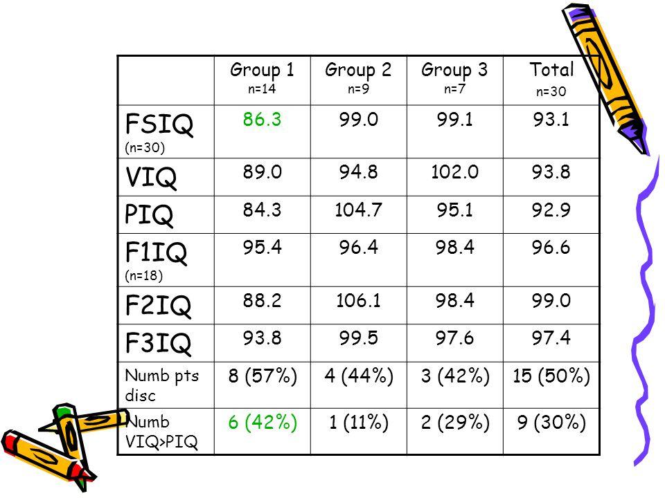 FSIQ (n=30) VIQ PIQ F1IQ (n=18) F2IQ F3IQ Group 1 n=14 Group 2 n=9