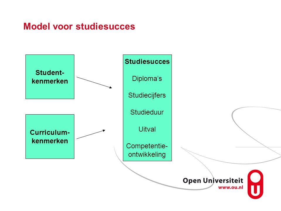 Model voor studiesucces