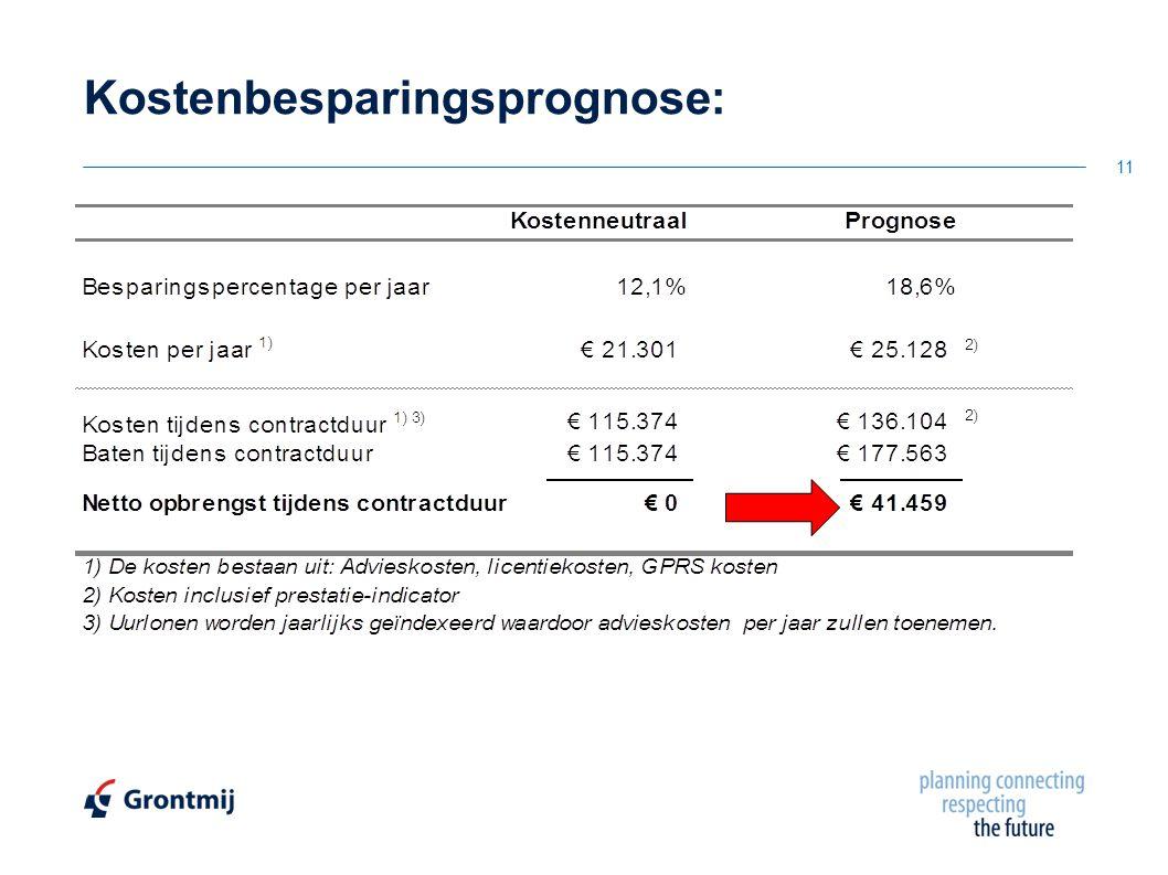 Kostenbesparingsprognose: