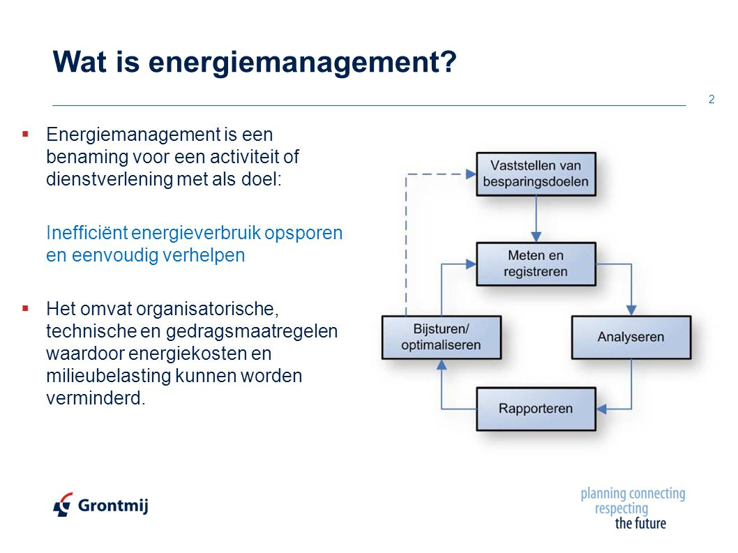 Wat is energiemanagement
