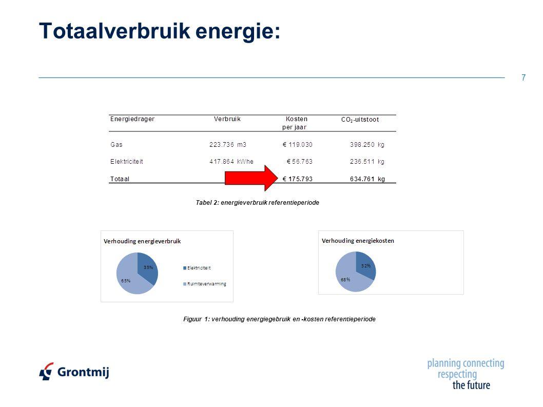 Totaalverbruik energie: