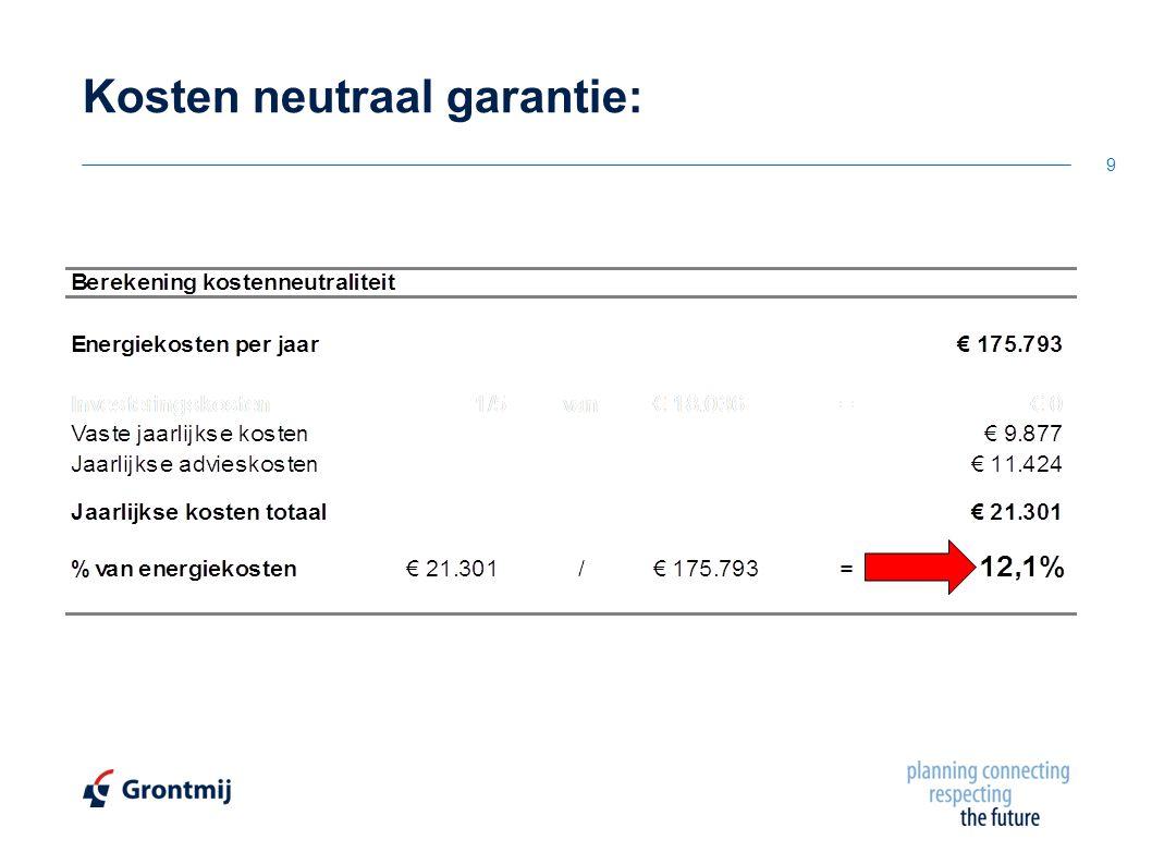 Kosten neutraal garantie: