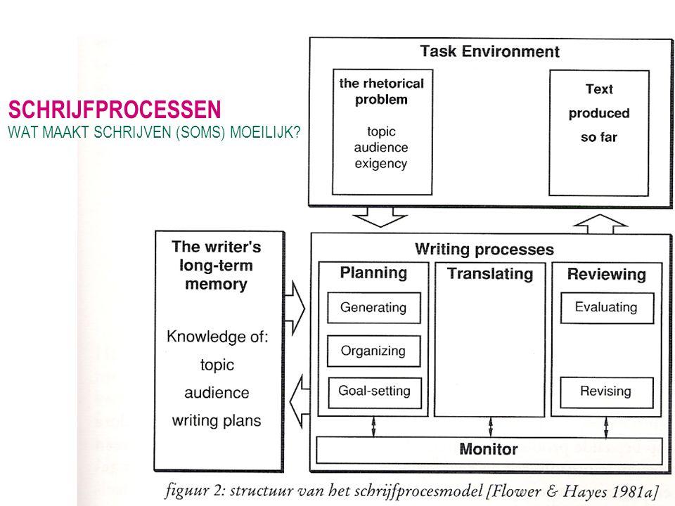 Schrijfprocessen WAT MAAKT SCHRIJVEN (SOMS) MOEILIJK Recursiviteit