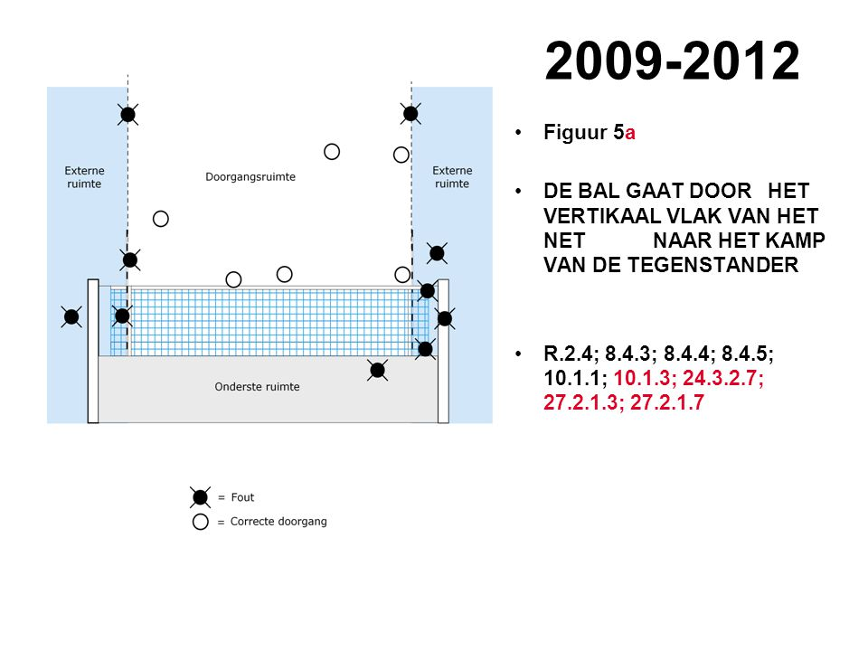 2009-2012 VVB SR commissie - reglementen 2009-2012 Figuur 5a