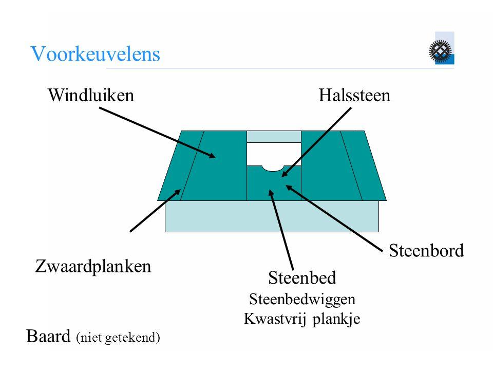Voorkeuvelens Windluiken Halssteen Steenbord Zwaardplanken Steenbed