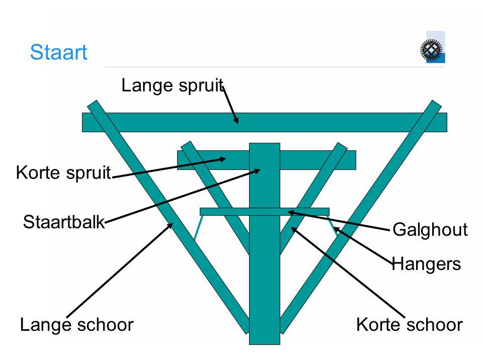 Staart Lange spruit Korte spruit Staartbalk Galghout Hangers