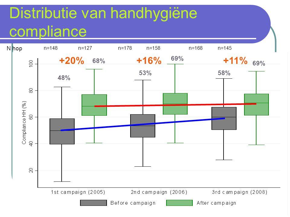 Distributie van handhygiëne compliance