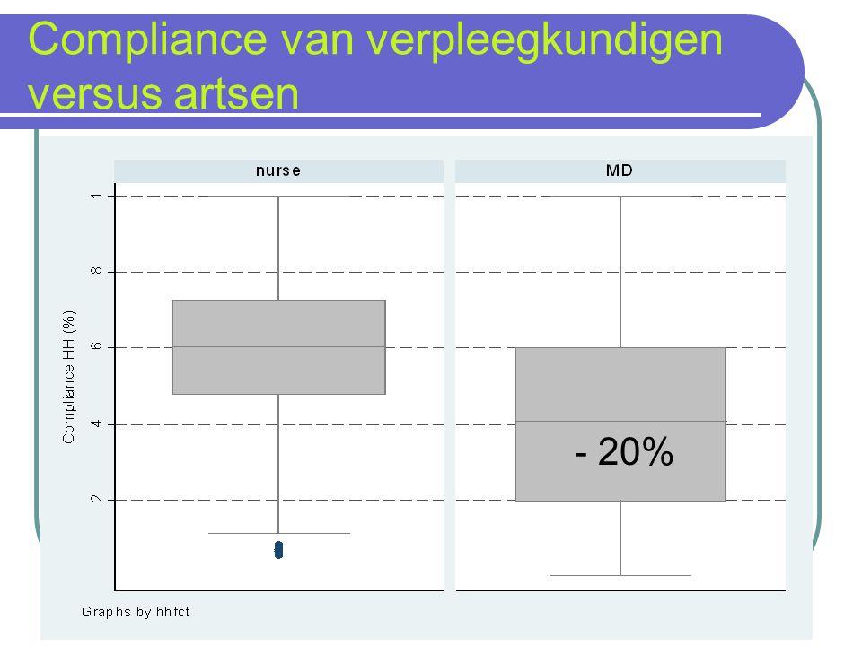Compliance van verpleegkundigen versus artsen