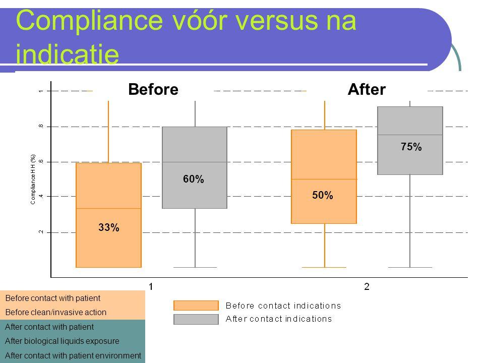 Compliance vóór versus na indicatie