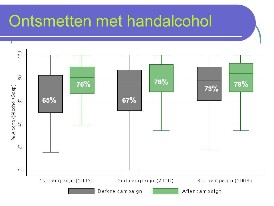Ontsmetten met handalcohol