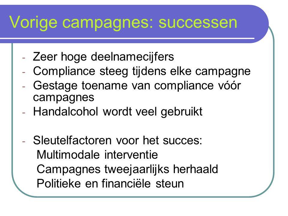 Vorige campagnes: successen