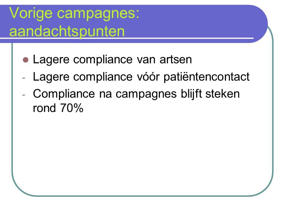Vorige campagnes: aandachtspunten