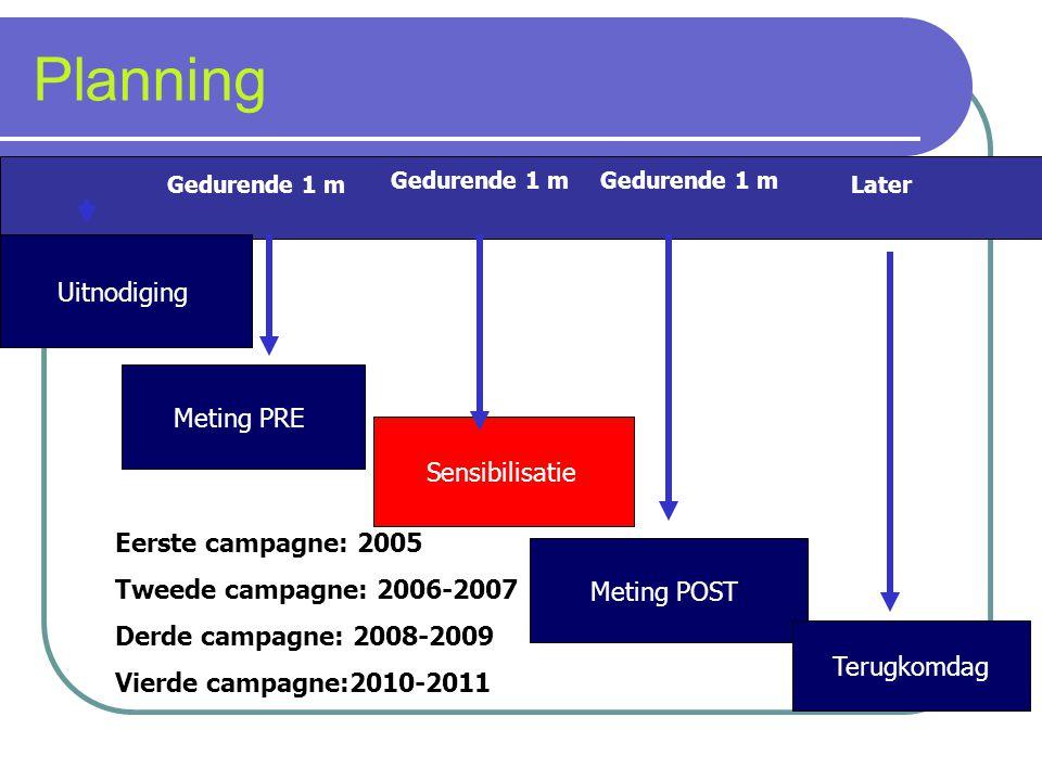 Planning Uitnodiging Meting PRE Sensibilisatie Eerste campagne: 2005