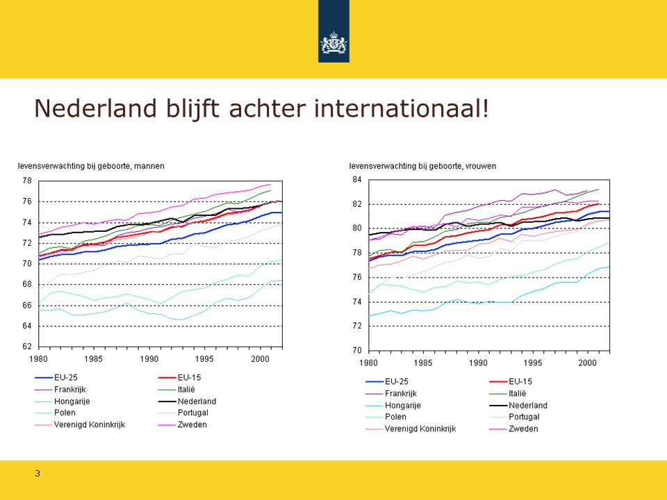 Nederland blijft achter internationaal!