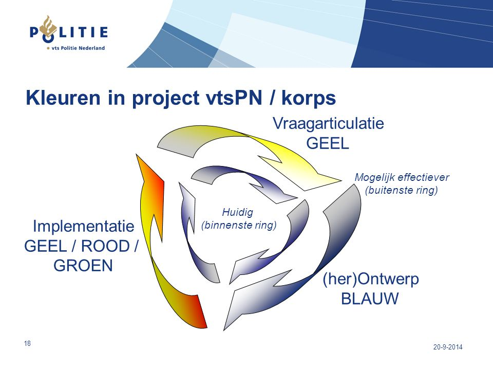 Kleuren in project vtsPN / korps