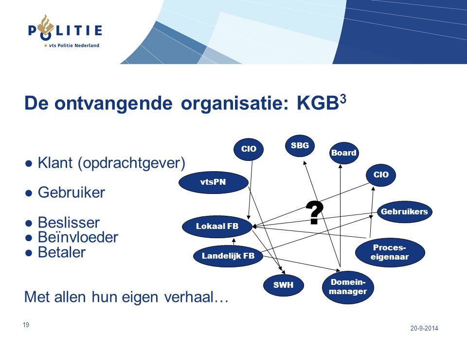 De ontvangende organisatie: KGB3 ● Klant (opdrachtgever) ● Gebruiker ● Beslisser ● Beïnvloeder ● Betaler Met allen hun eigen verhaal…